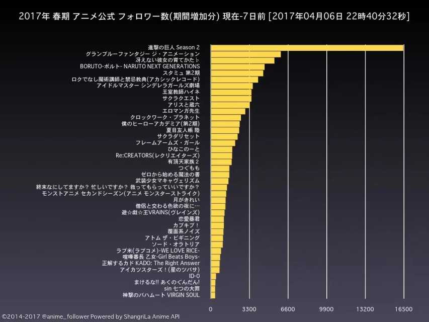 春季新番动画官方 粉丝数量(7日间)增加量排行(补发)