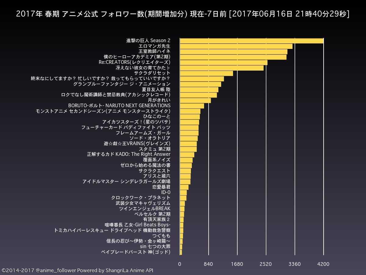 最新春季新番 官方动画粉丝增加量统计(7日间)