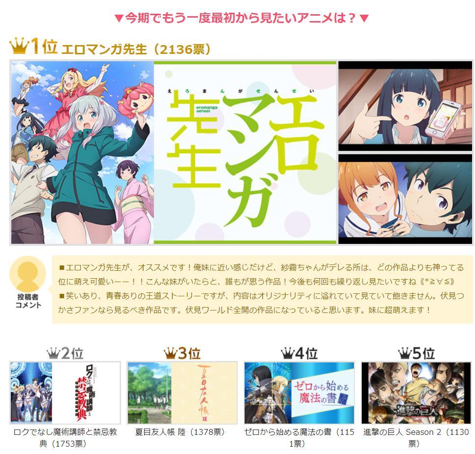 【万人票选】《情色漫画老师》众望所归!日本票选「春季新番动画部门奖」!
